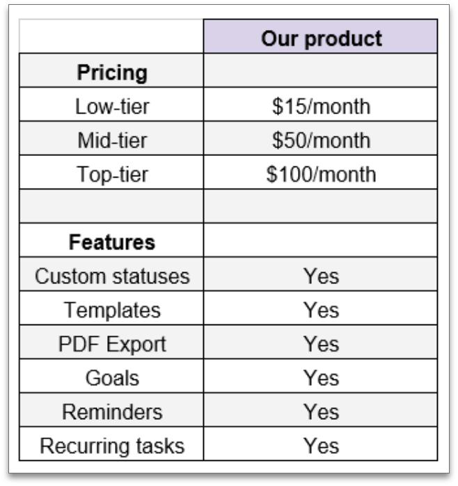 competitor product analysis template